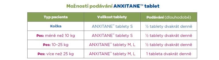 anxitane-davkovanie
