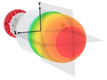 RF elements Sektorová anténa Horn s TwistPortem