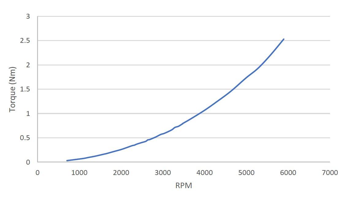 graph-torque