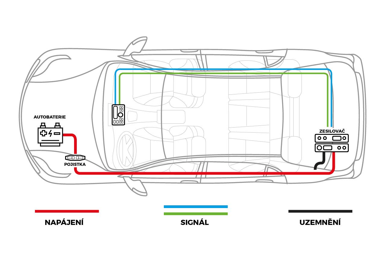 Jak vést v autě kabel pro zesilovač a subwoofer ?