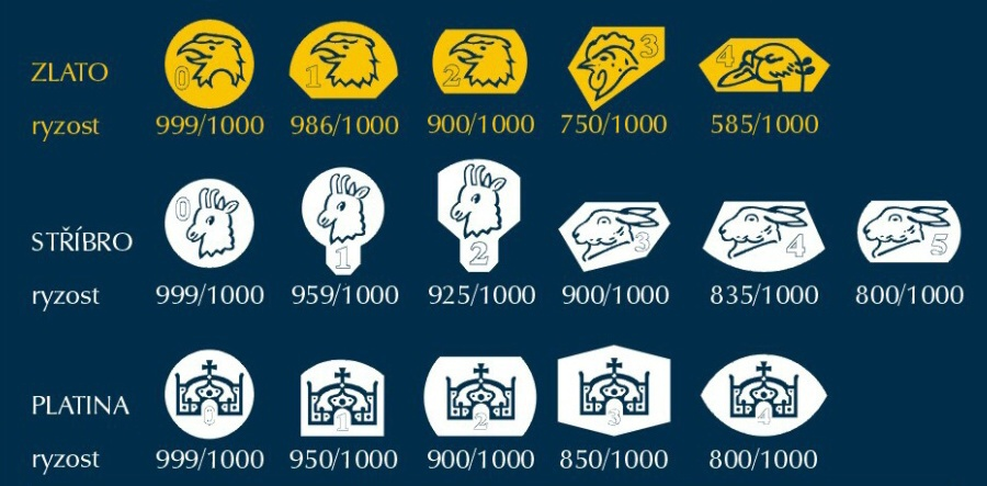 Šperky | Puncovního úřad - puncovní značky