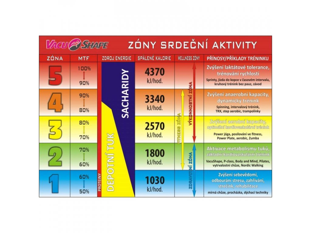 graf tepove frekvence zony srdecni aktivity