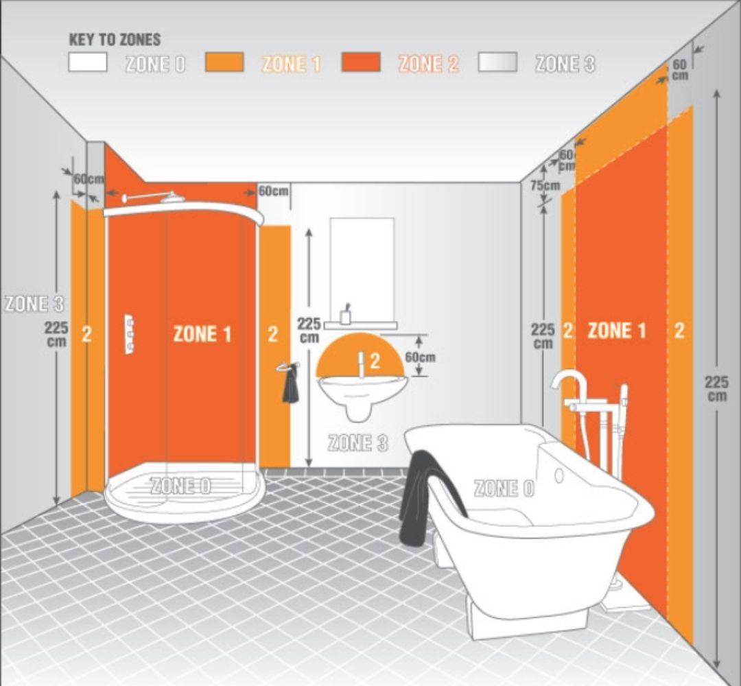 Zóny koupelna