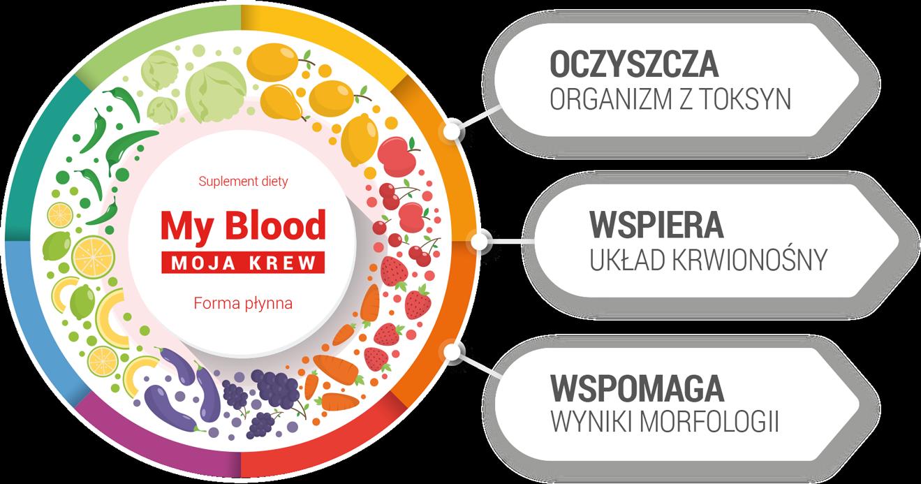 DuoLife Moja Krv Suplement diety