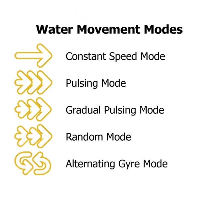 water movement modes