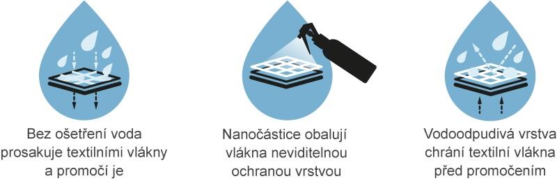inproducts-princip-fungovani-nove2