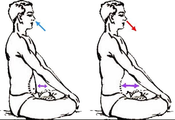 Očistné jogínské techniky, dýchání.