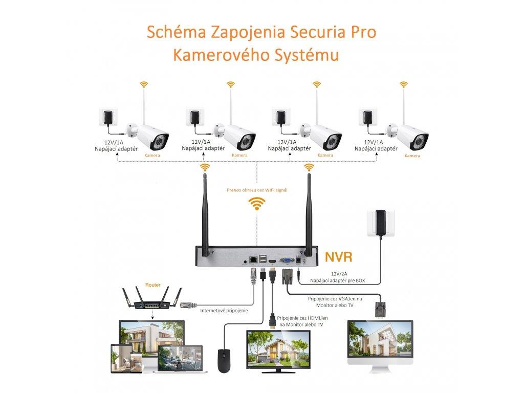 Securia Pro WIFI set 2MPx WIFI4CHV2-W (Nahrávanie bez disku)