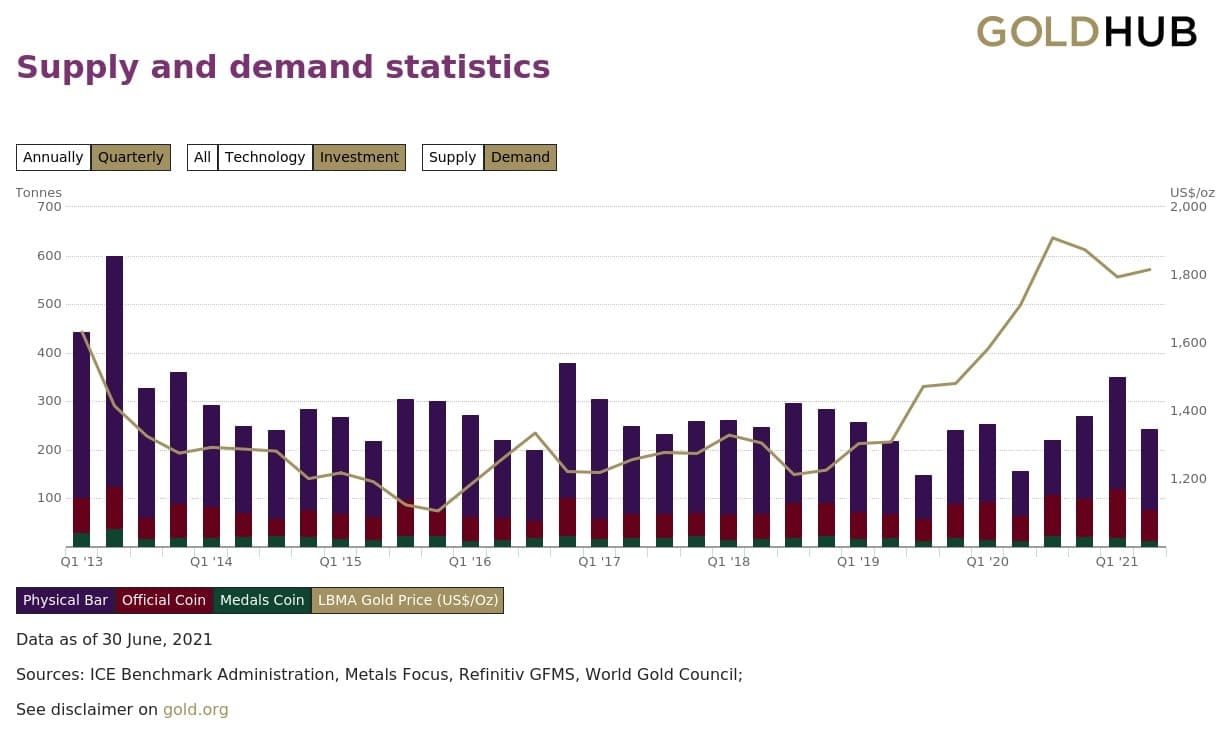 Supply-and-demand-statistics