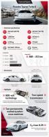 Luxusní prémiové sportovní PORSCHE TAYCAN - novinka 2020