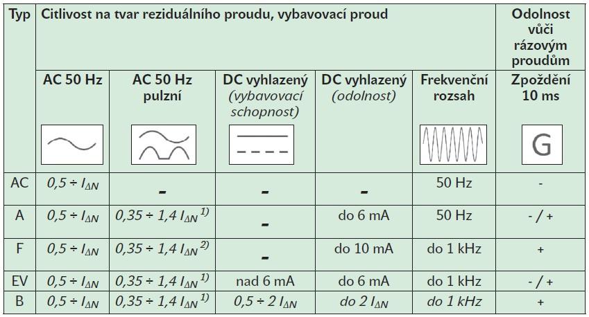 ⚡ Použití a měření RCD v dobíjecích stanicích pro elektromobily