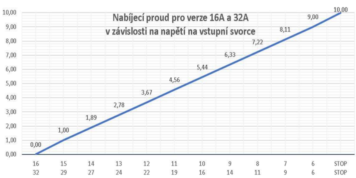 0-10V