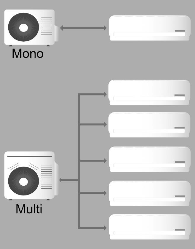 Typy klimatizací monosplit a multisplit