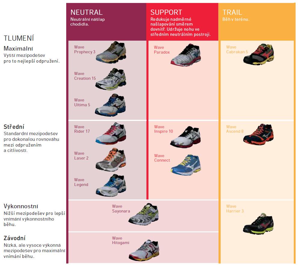 Typy a členění běžecké obuvi