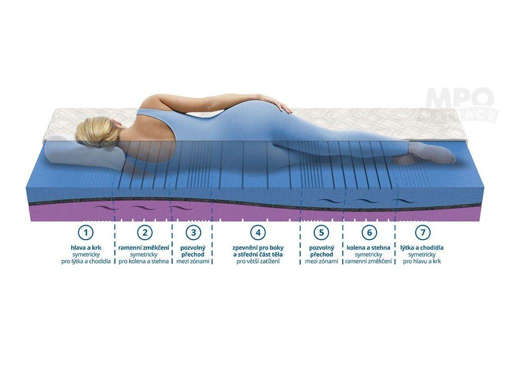 Health mattress HÉRA made from eucalyptus foams and horsehair