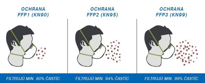 ochranne_rusko_respirator_FFP2(2)