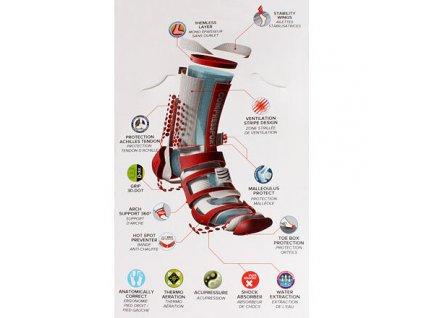ProRacing V3.0 kompresní ponožky, vysoké