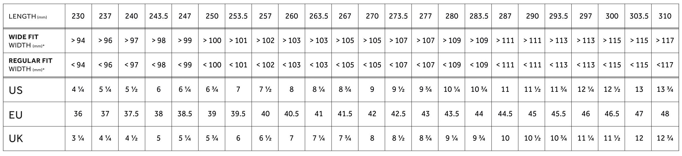 Velikostni tabulka pro tretry Fizik