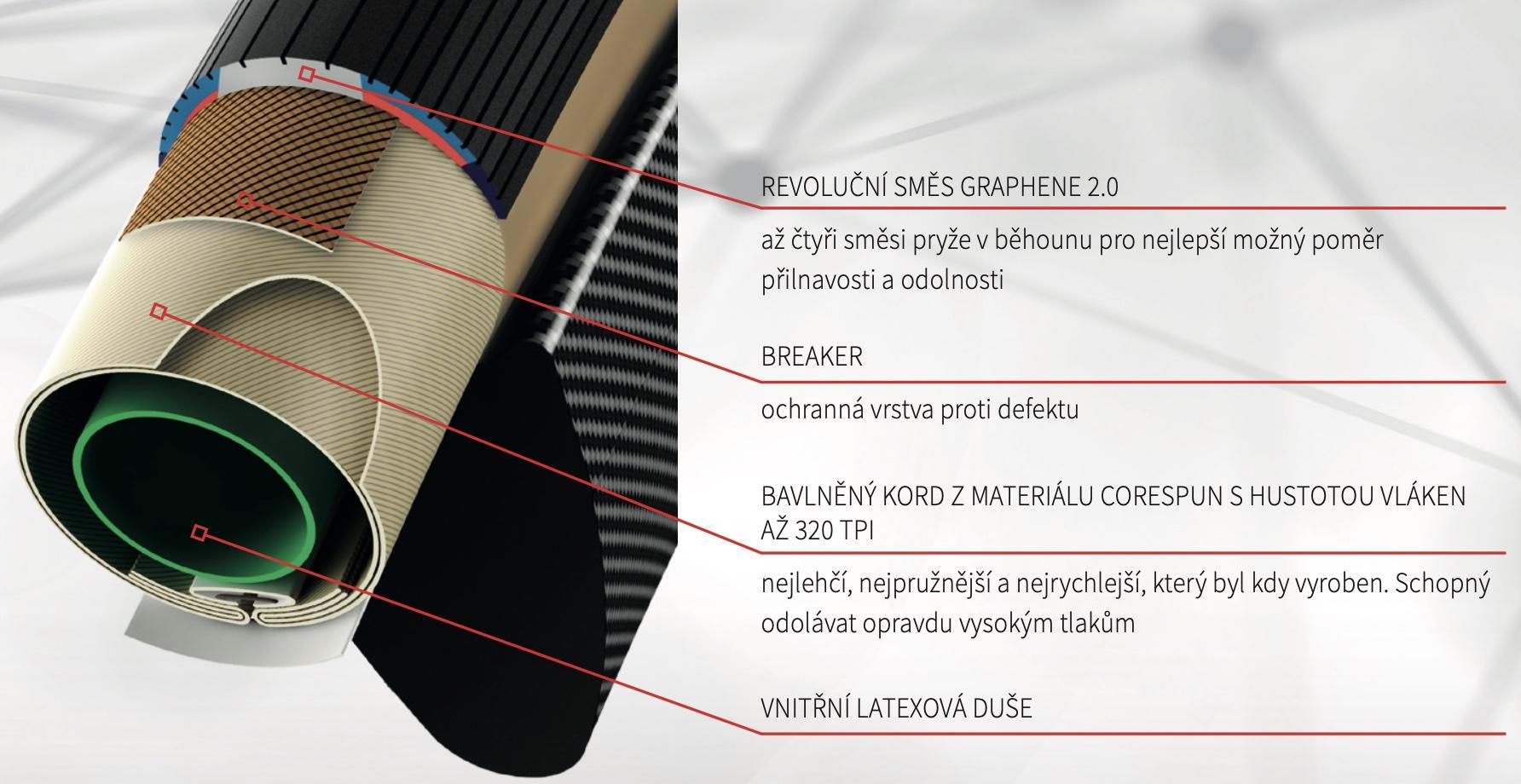 Popis technologie Silniční galuska  Corsa Control 28-28