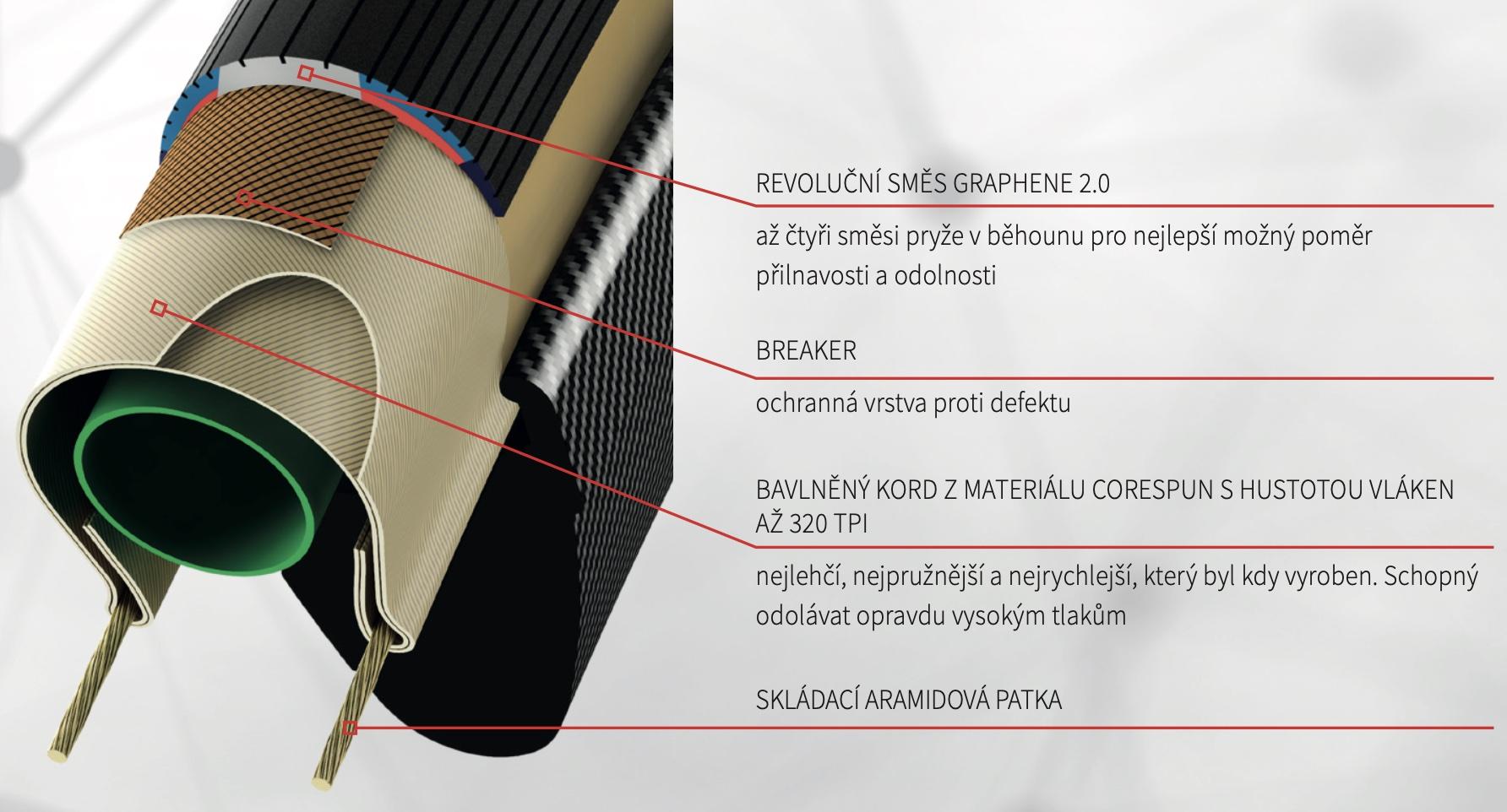 Popis technologie Silniční skládací plášť Corsa 25-622 fold anth/blk/blk G+