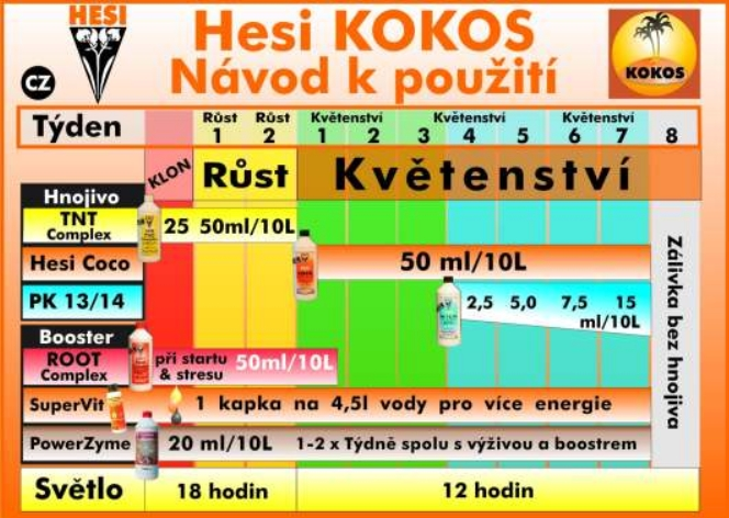 hesi_davkovani_hnojiv_do_kokosu