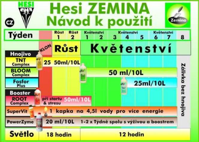 hesi_davkovani_hnojiv_do_pudy