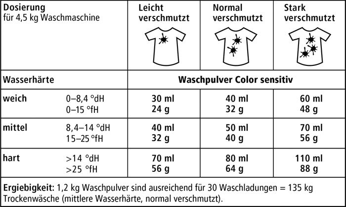 sonett_dosierung_waschmittel_color_sensitiv_700