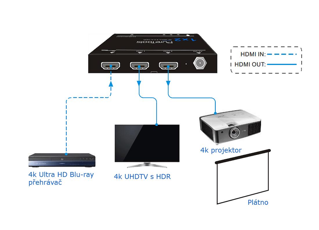 HDMI rozbočovač