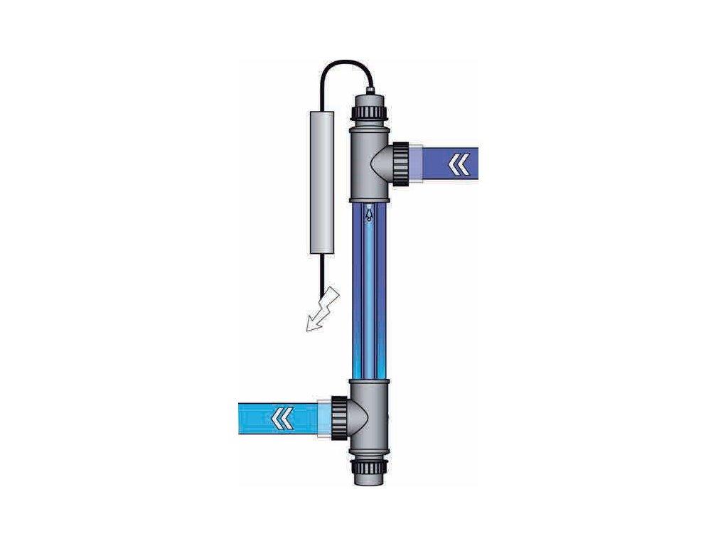 HANSCRAFT UV–C Super FLEX 1