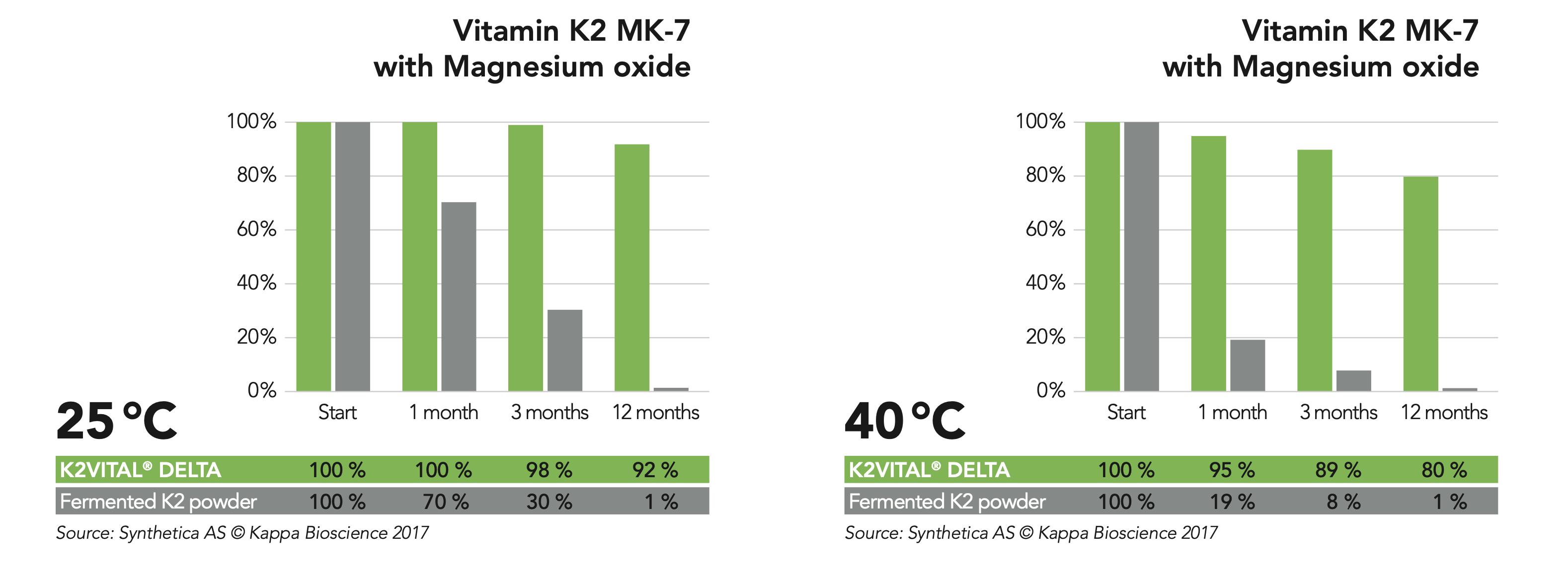 Vitamín K2 MK7