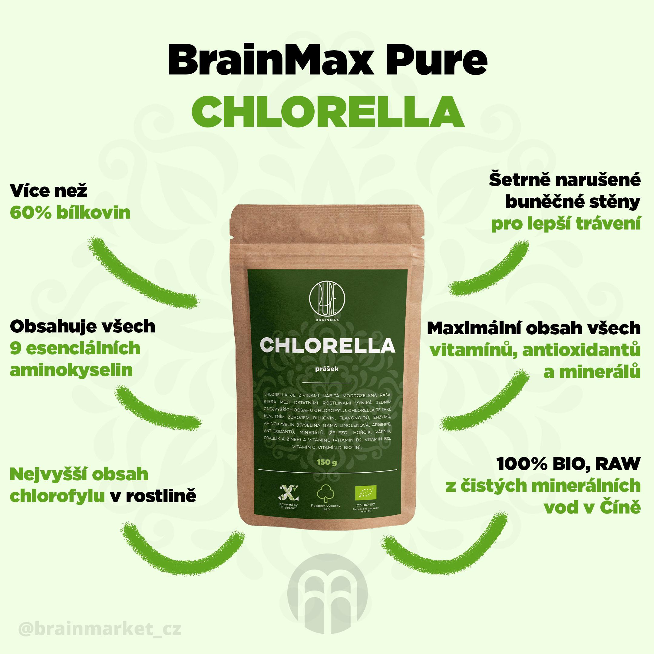 chlorella-infografika-brainmarket-cz