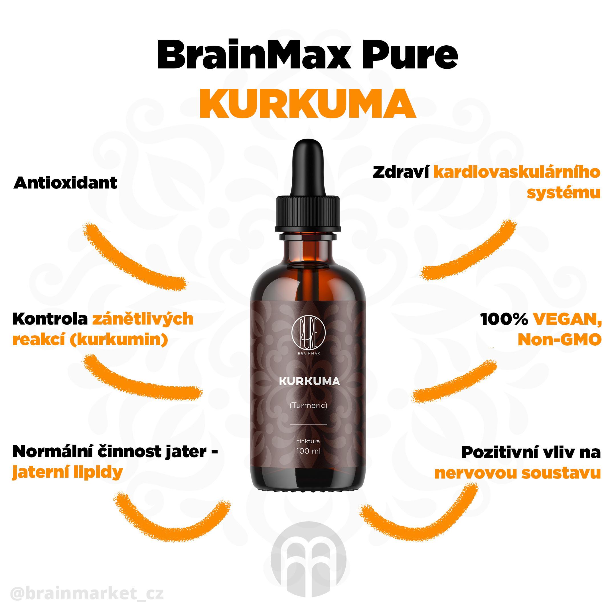 kurkuma_infografika_brainmarket_cz