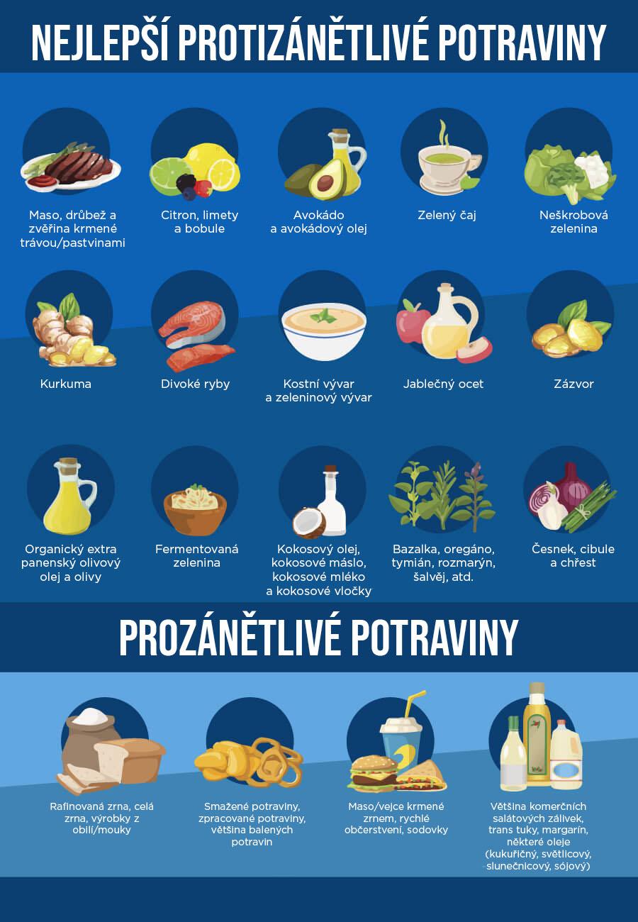 protizanetlive_potraviny_brainmarket_infografika