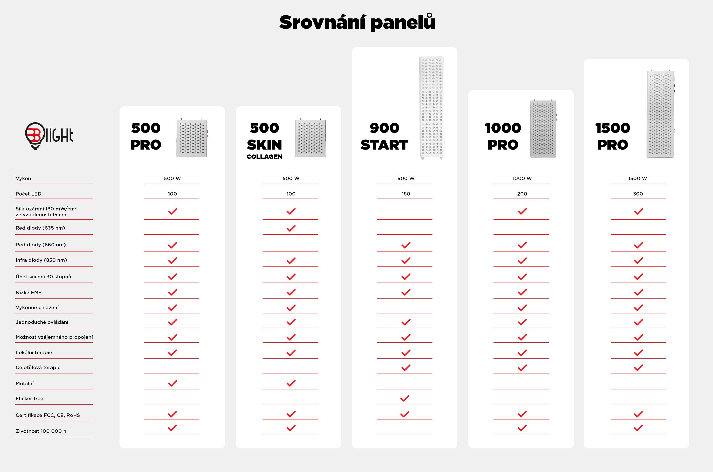 srovnani-panelu-infografika-branimarket-cz-new-2