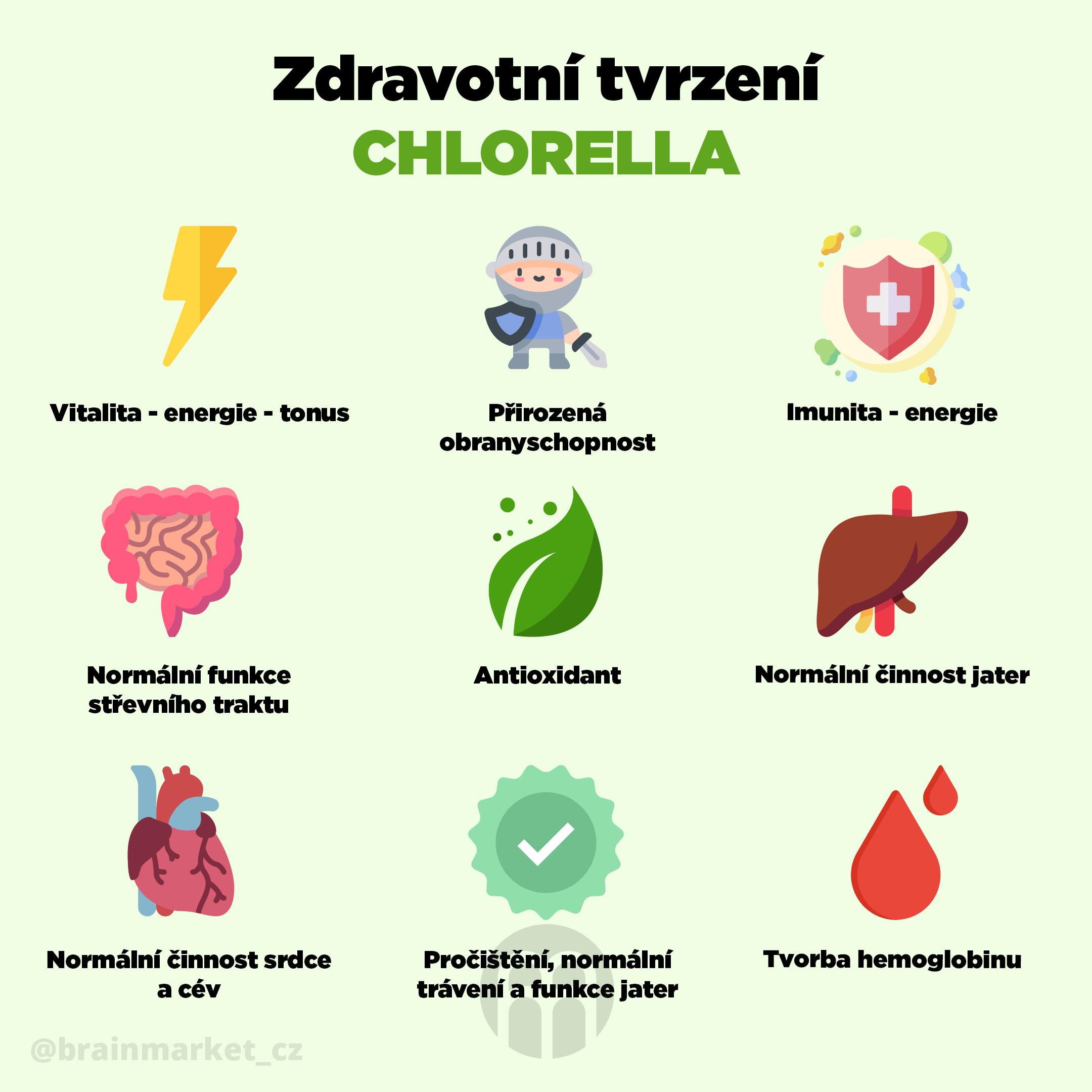 zdravotni-tvrzeni-chlorella-infografika-brainmarket-cz
