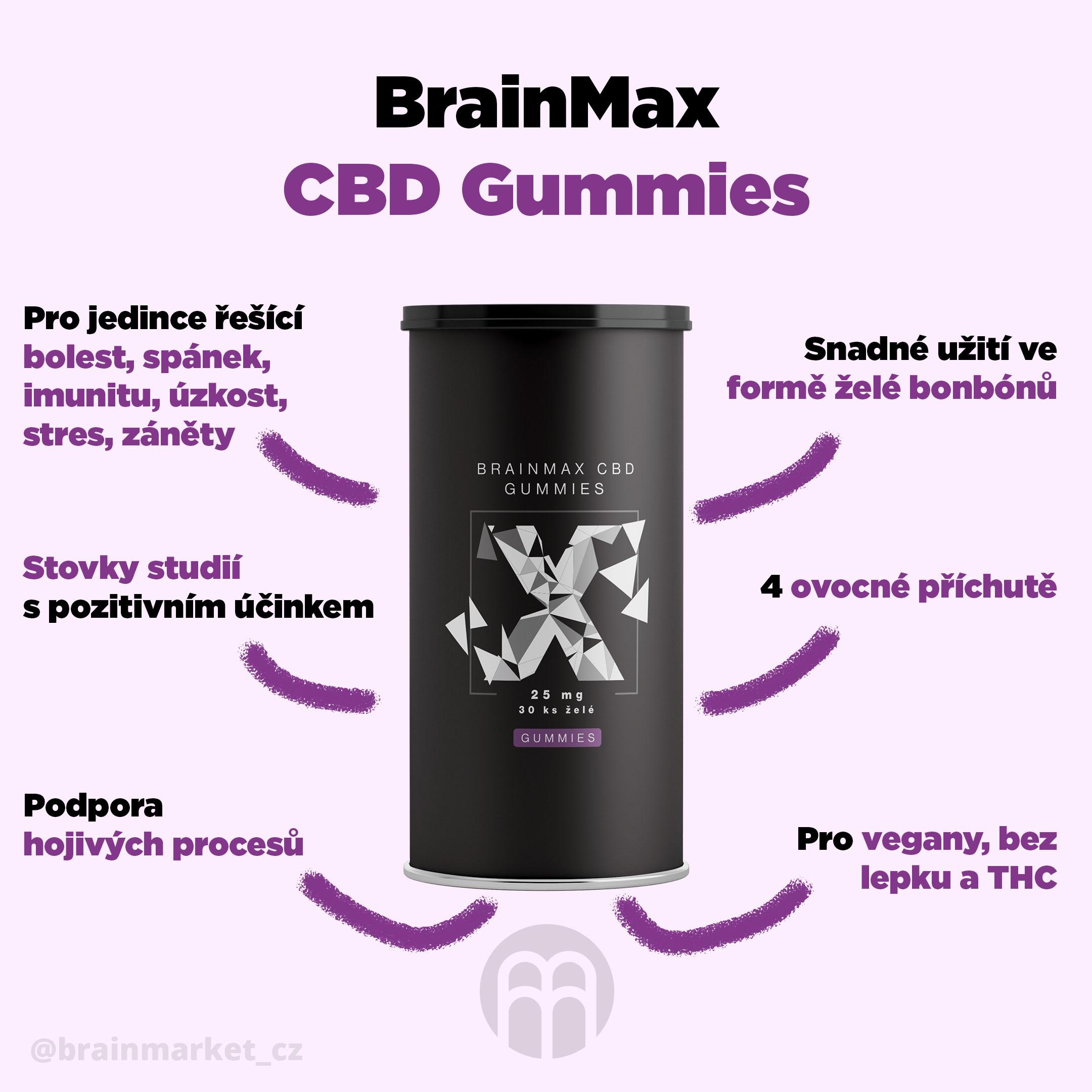 cbd-gummies-infografika-brainmarket-cz