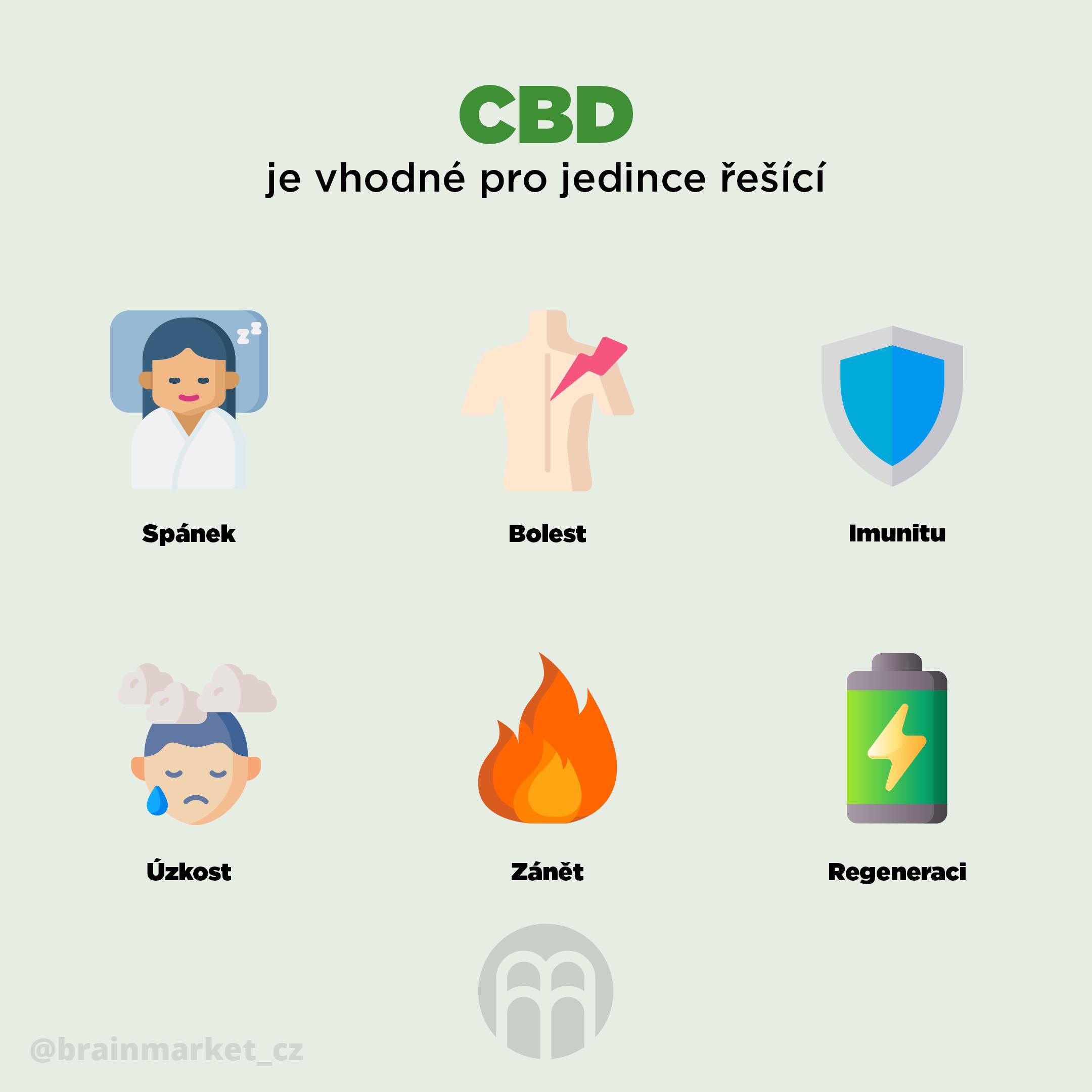 cbd-je-vhodne-pro-jedince-resici-infografika-brainmarket-cz