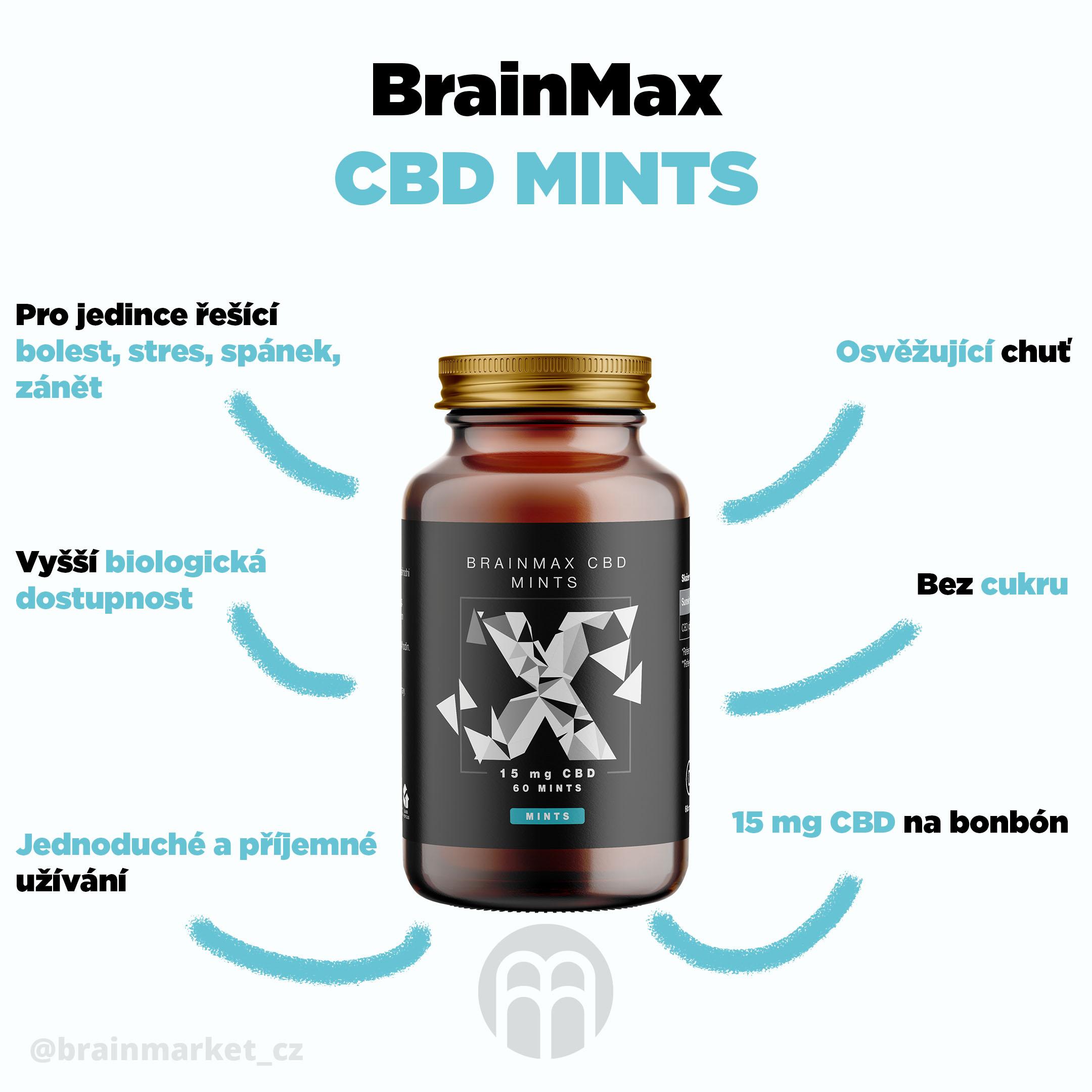 cbd-mints-infografika-brainmarket-cz