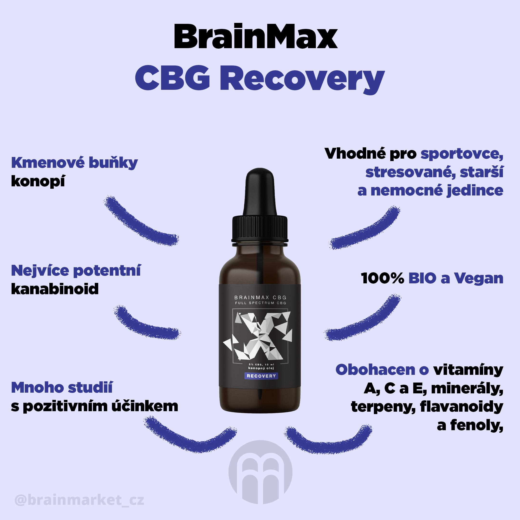 cbg-recovery-olej-infografika-brainmarket-cz