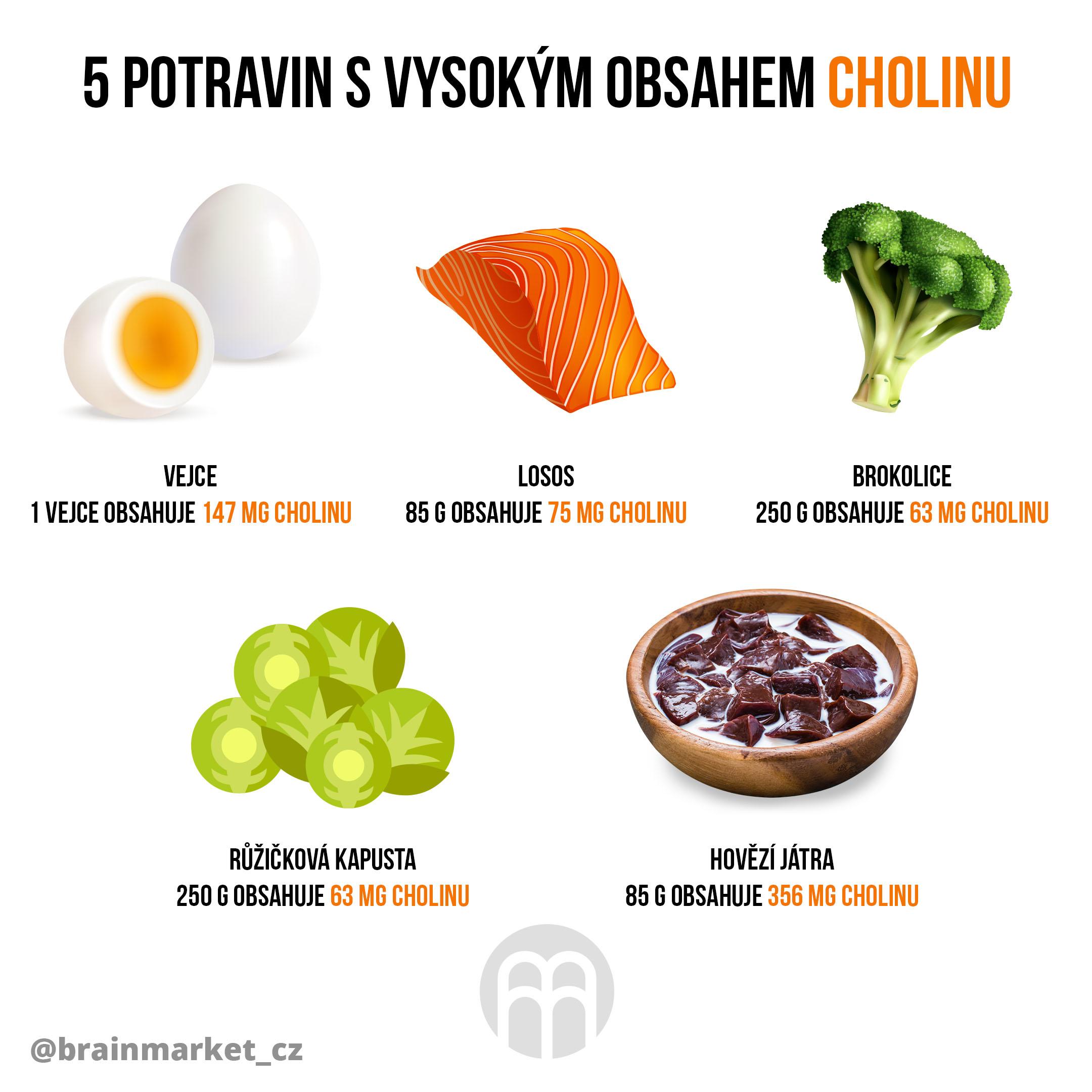 cholin-v-potravinach