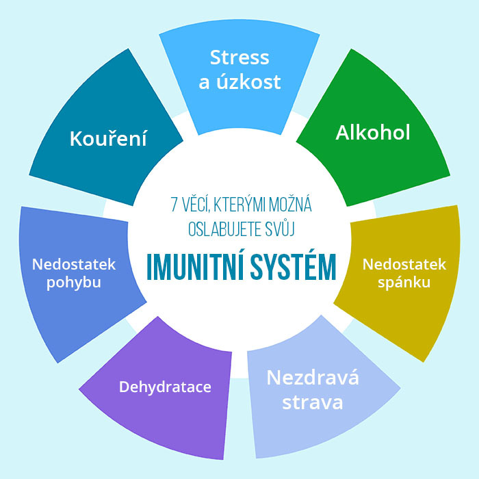 imunitni-system