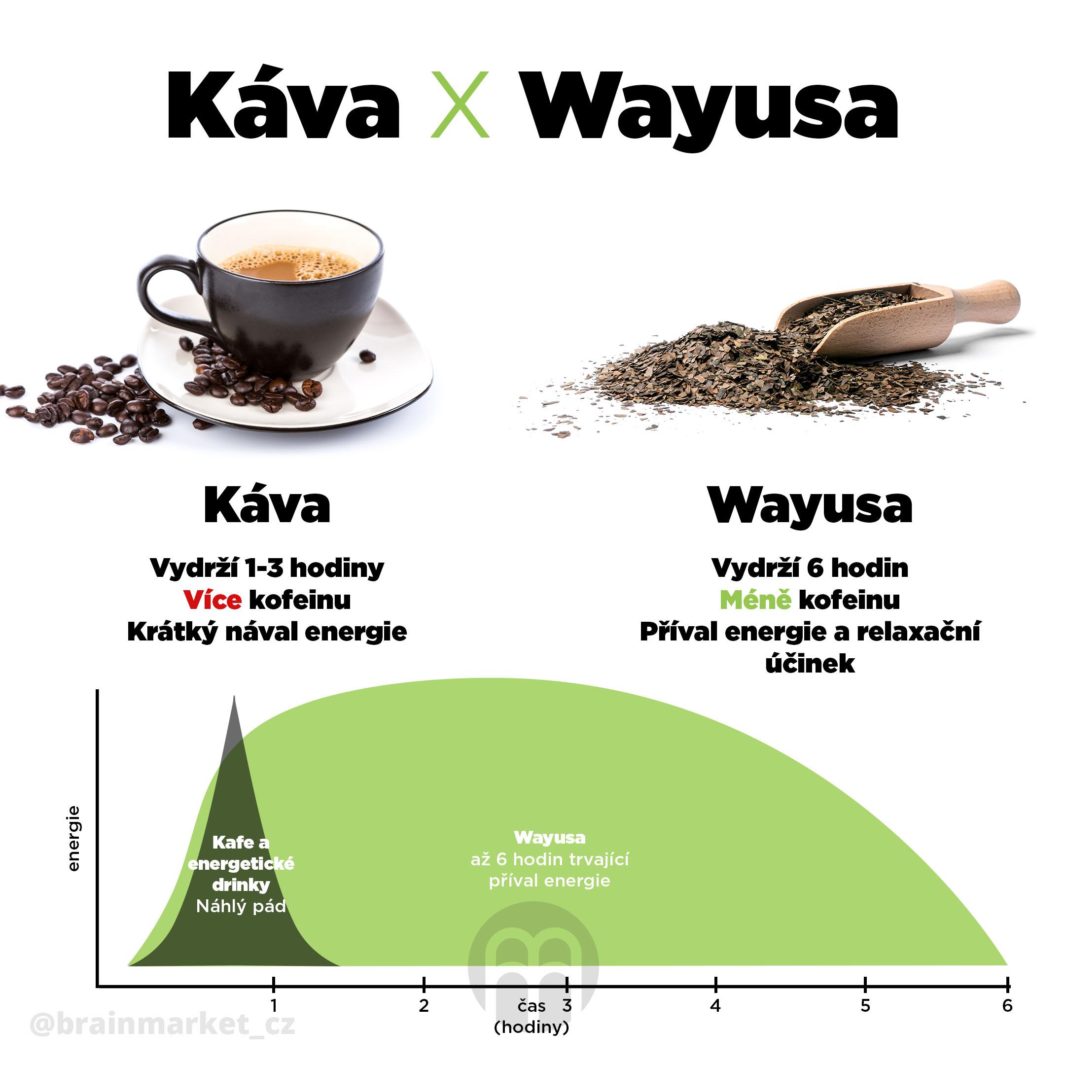 kava_vs_wayusa
