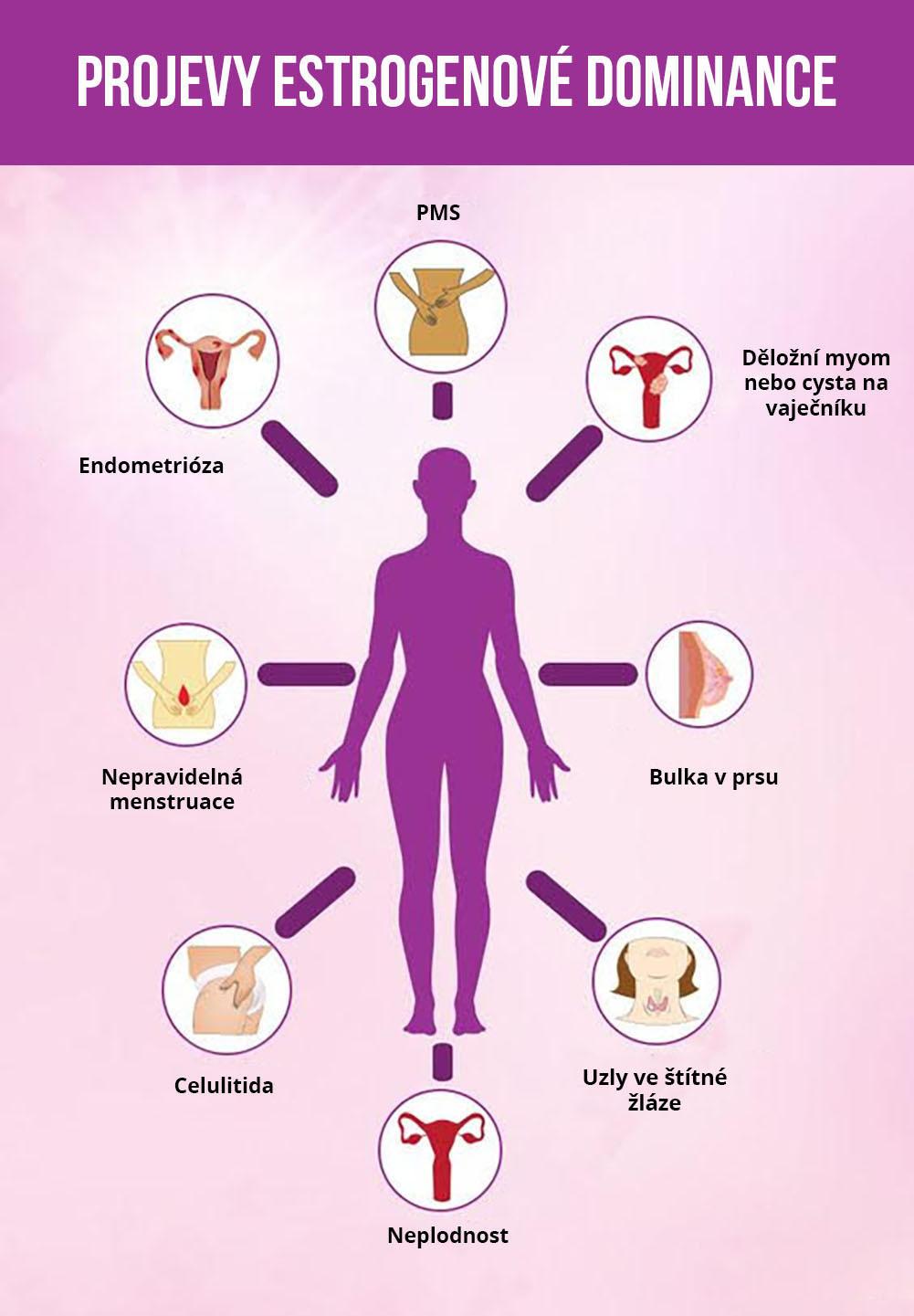 priznaky-estrogenove-dominance