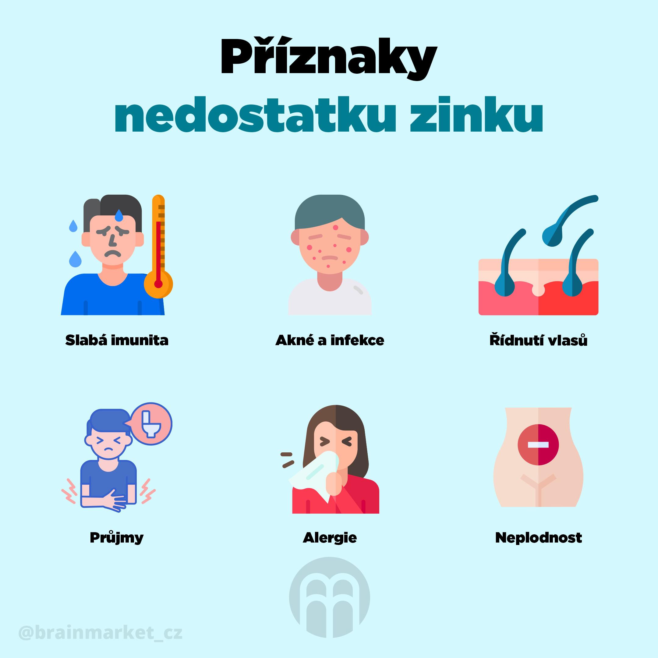 priznaky-nedostatku-zinku-infografika-brainmarket-2-cz