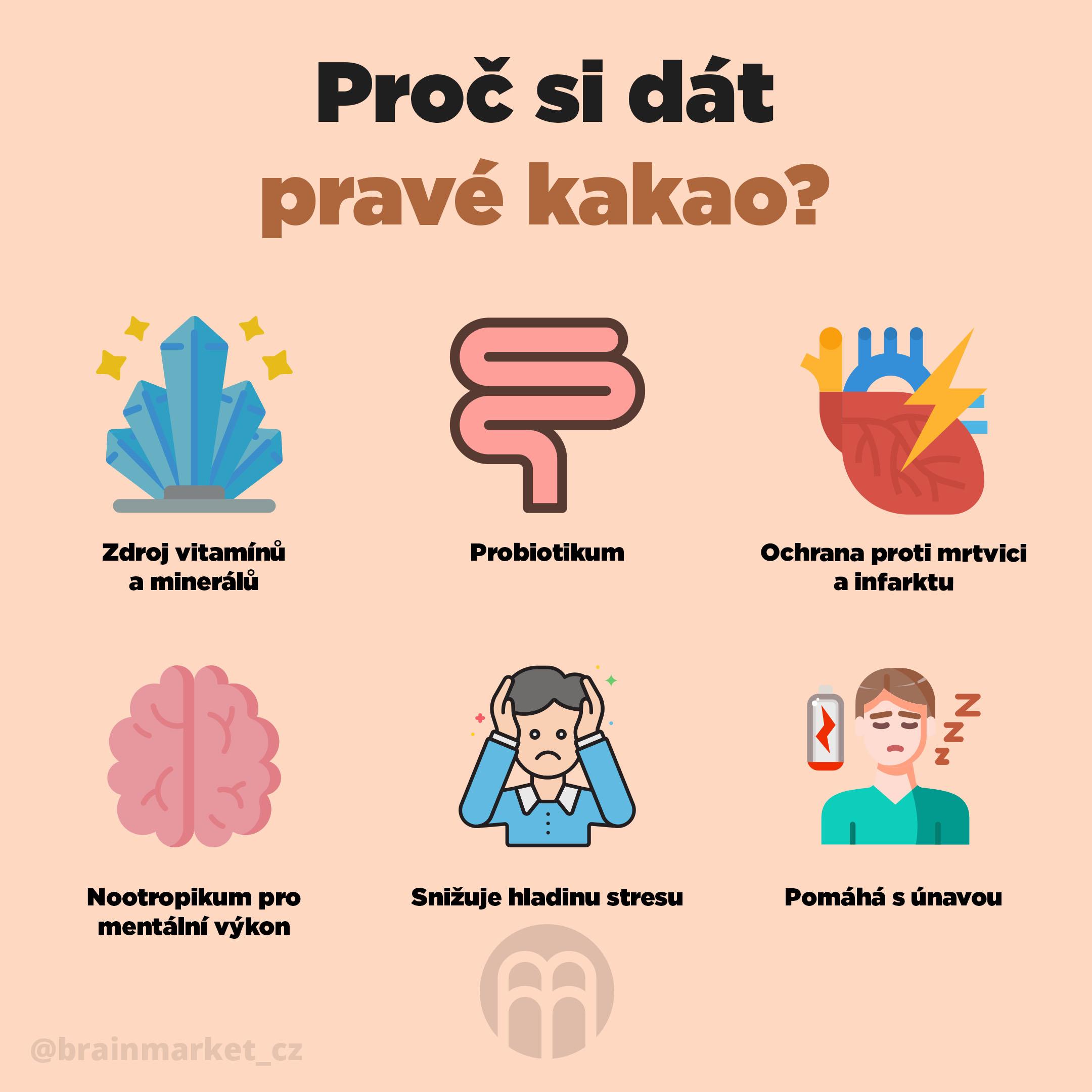 proc_si_dat_prave_kakao_CZ_Infografika-BrainMarket-2