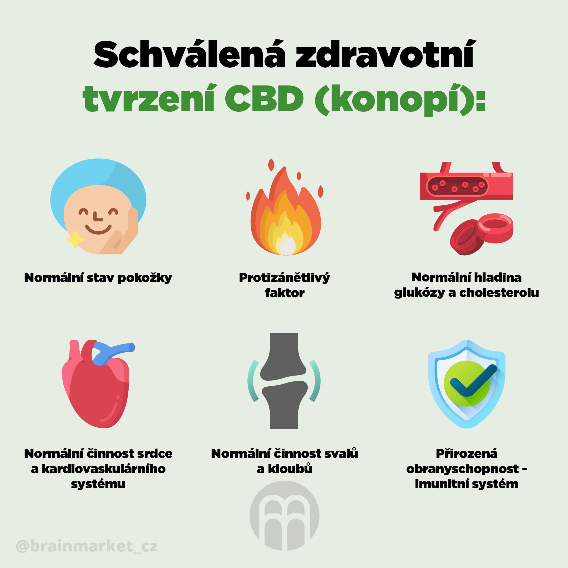 schvalena-zdravotni-tvrzeni-cbd-infografika-brainmarket-cz