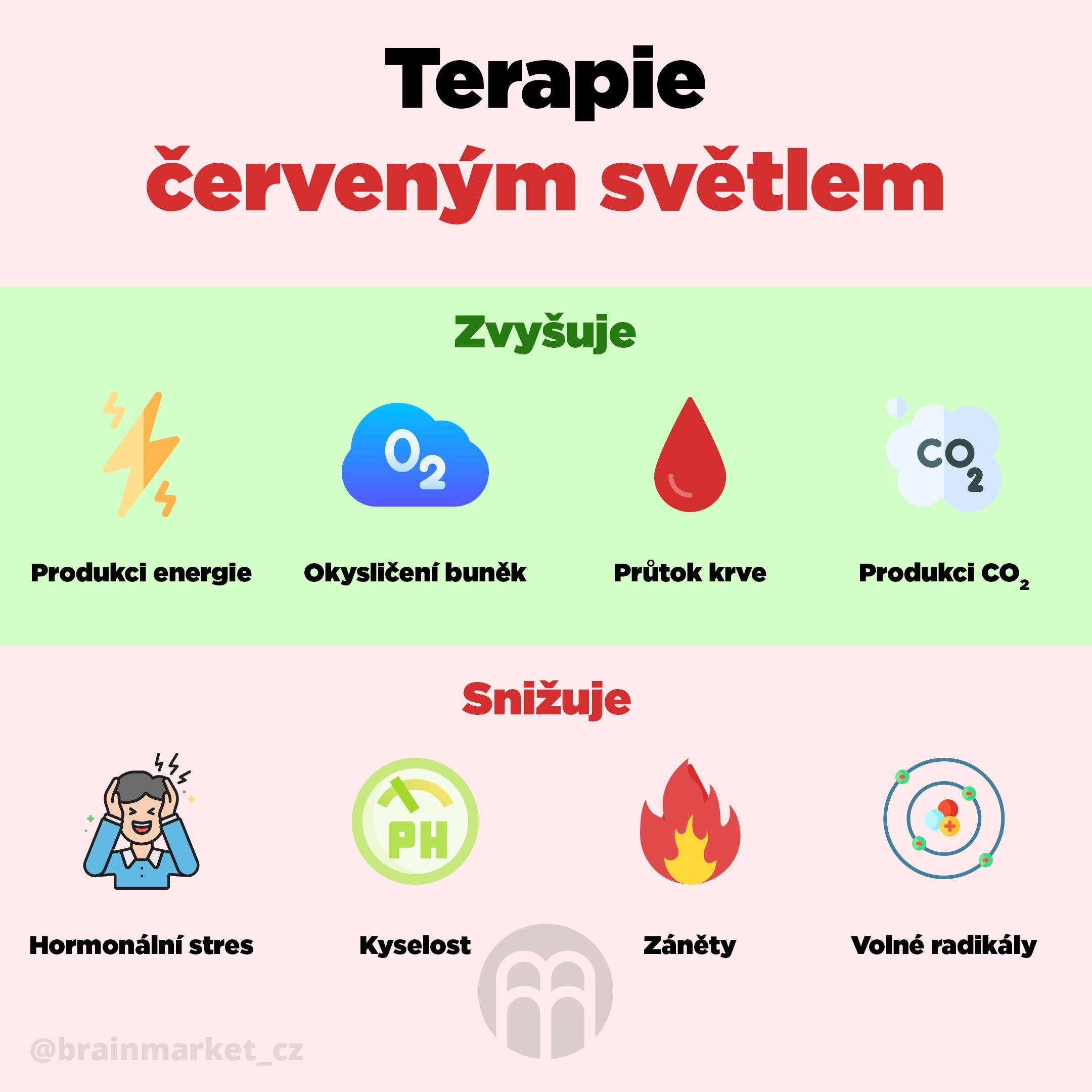 terapie-cervenym-svetlem-infografika-brainmarket-cz