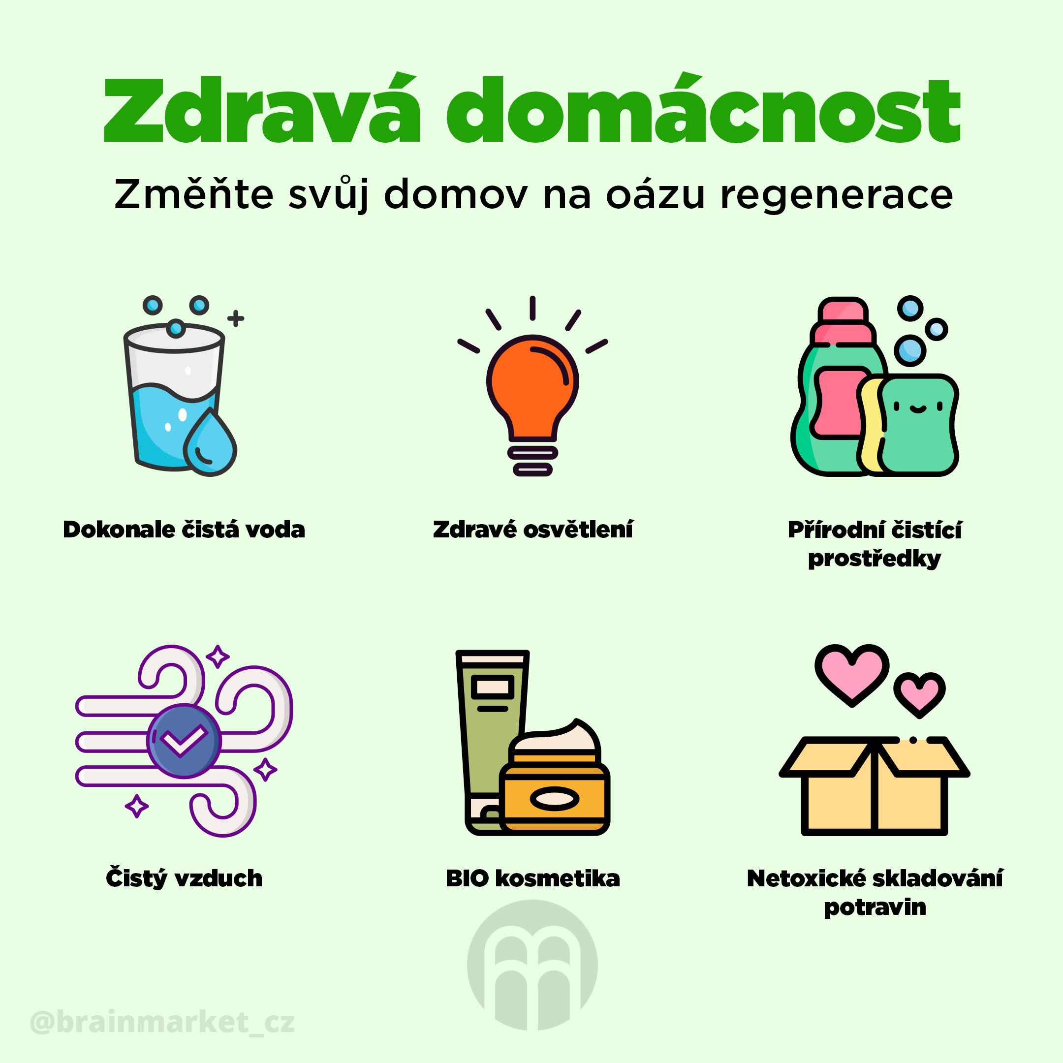 zdrava-domacnost-infografika-brainmarket-2-cz