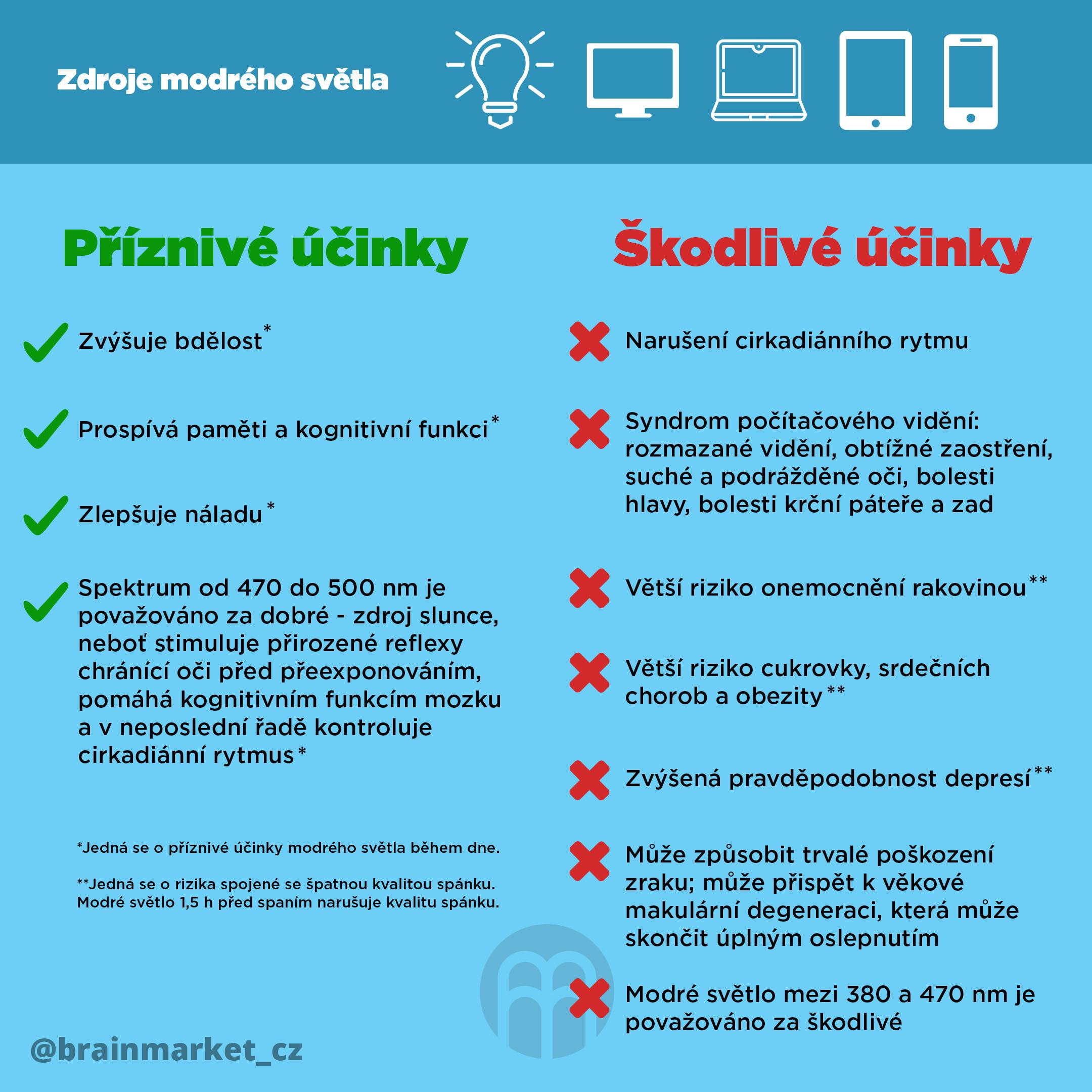 zdroje-modreho-svetla-infografika-instagram-brainmarket-update