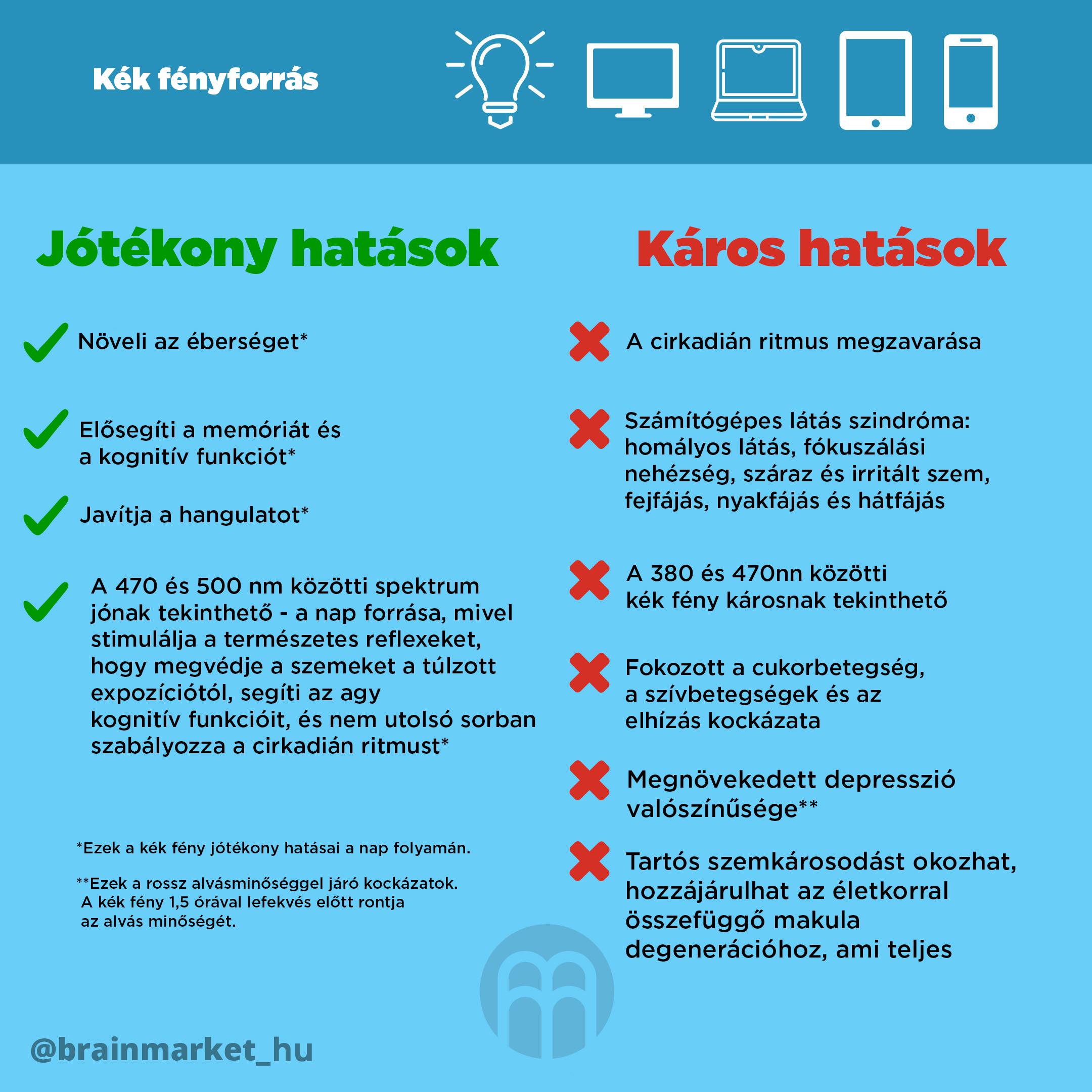 zdroje-modreho-svetla-infografika-instagram-brainmarket-hu
